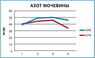 Рисунок 1 - Показатели уровня азота мочевины в процессе теста.